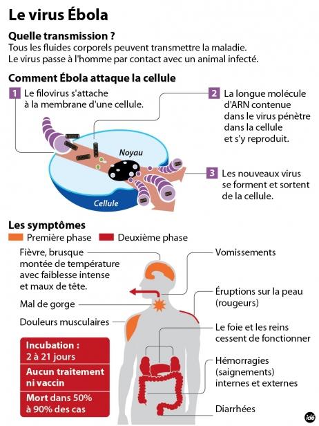 ebola symptomes